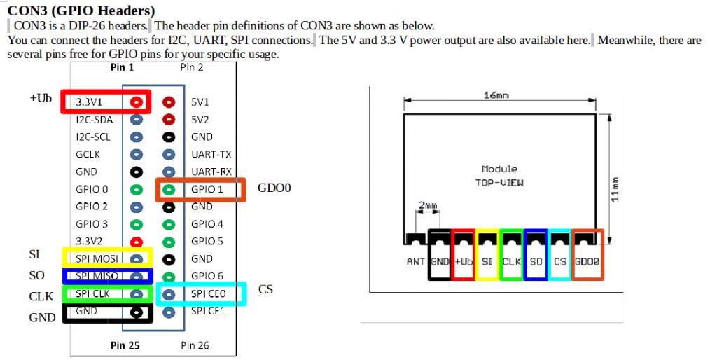 Schema delle connessioni tra banana PI e modulo CC1101. Non testato.